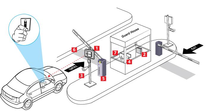 Truy cập bãi đỗ xe với đầu đọc tầm xa và hệ thống camera