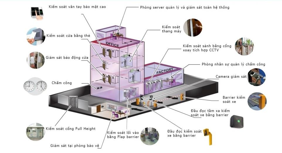 Giải pháp quản lý an ninh tổng thể tập trung toàn tòa nhà