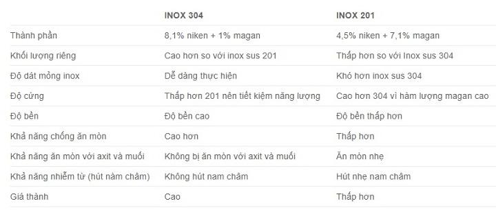 Cách phân biệt inox 304 và inox 201