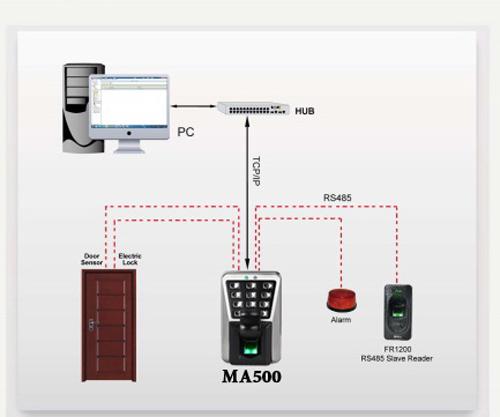 CÙng CEO Phương thảo tìm hiểu thiết bị kiểm soát MA500 Ma500-so-do